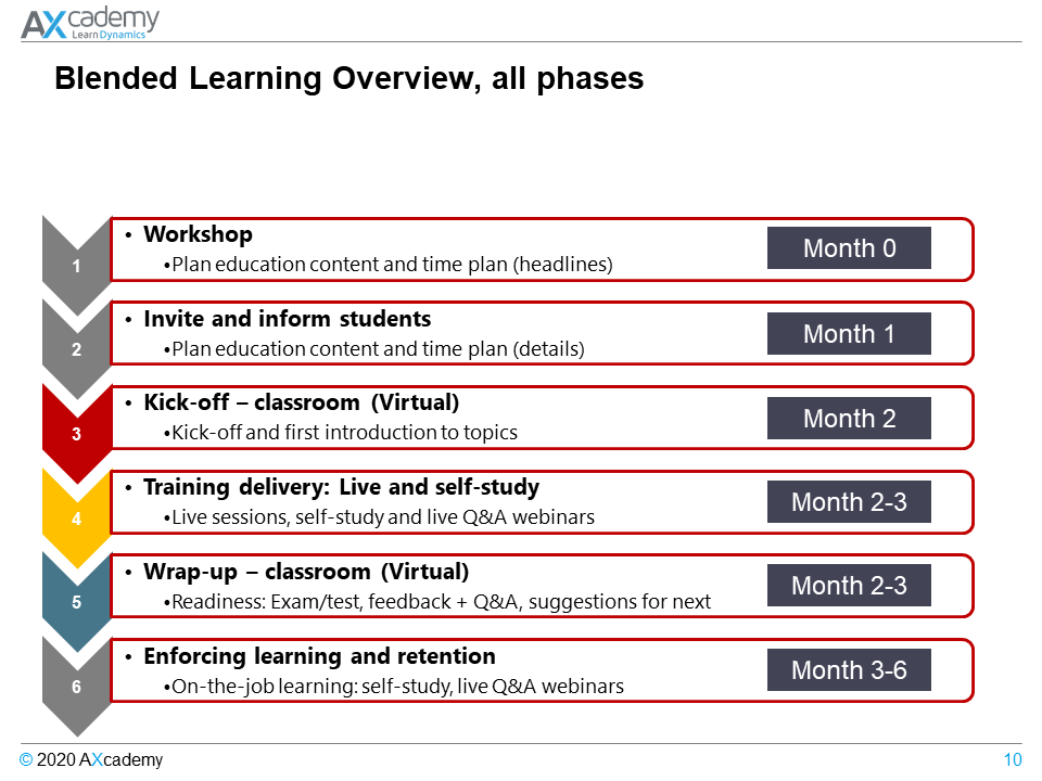 AXcademy Blended Learning Example Overview all phases