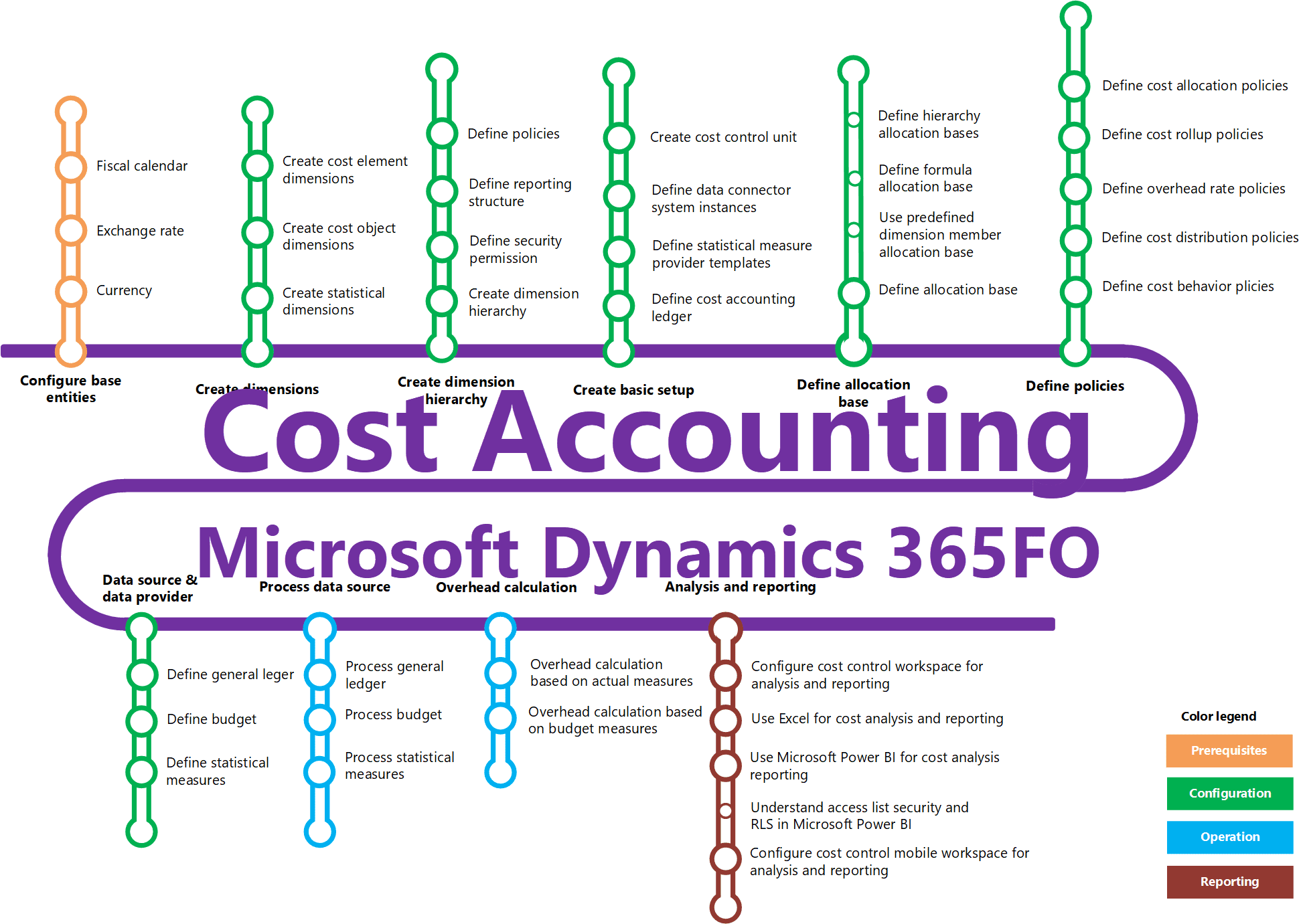 Cost Accounting for Finance and Operations course | AXcademy