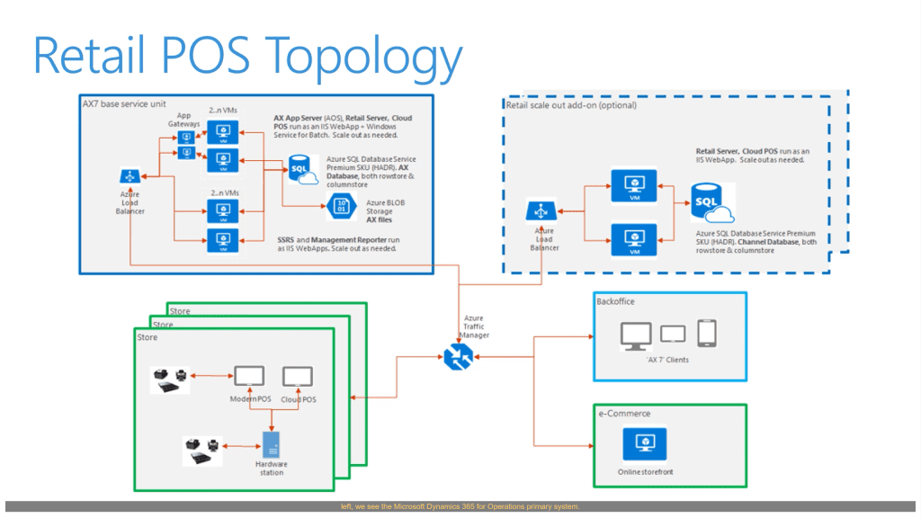 Retail POS Topology Microsoft Dynamics 365 for Retail