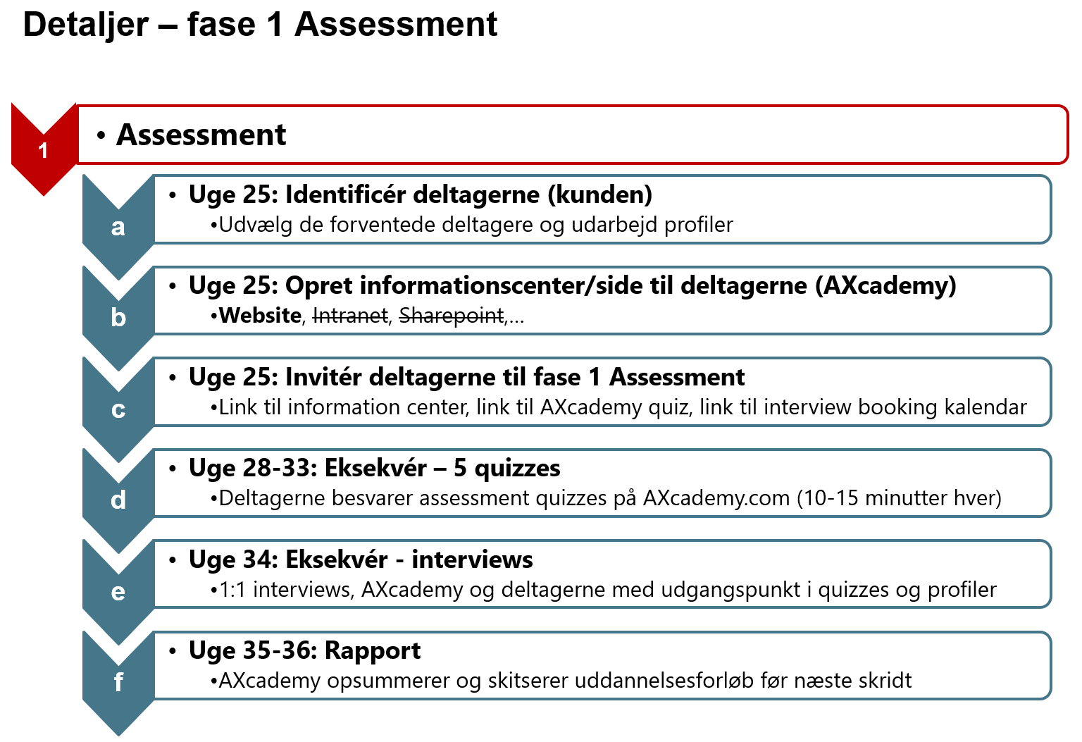 Web fase 1 Assessment